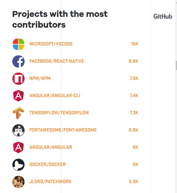 Microsoft Github Contributions